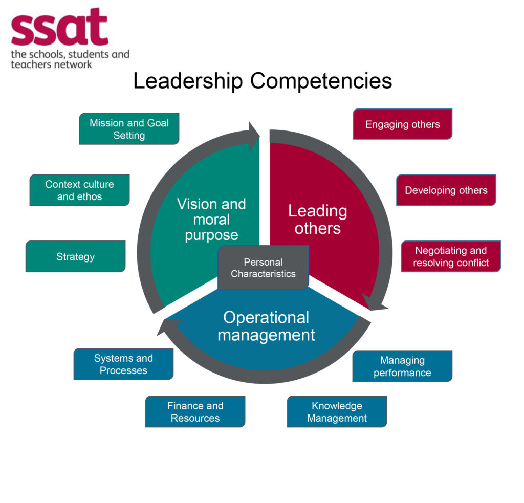 good leadership and good governance of It has long been thought that the pillars of good governance—an independent and attentive board, the separation of top leadership roles, properly aligned incentives between owners and managers, and legal protection for creditors and minority shareholders—increase corporate value during.