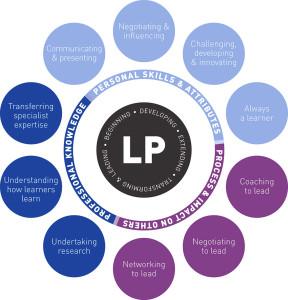 LP-skills-1000