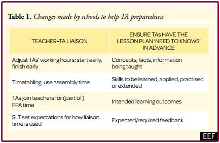 eef-teaching-assistant-preparedness-credited
