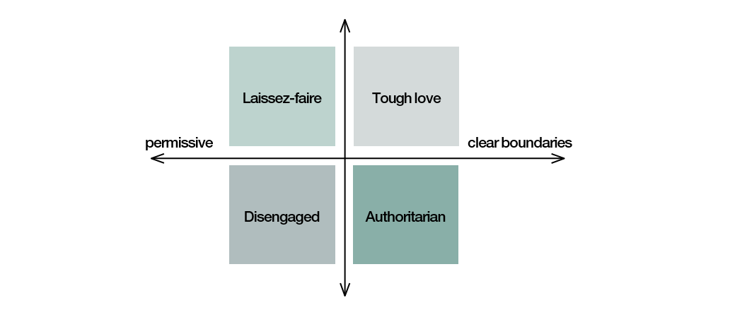 Figure 6: A taxonomy of parenting