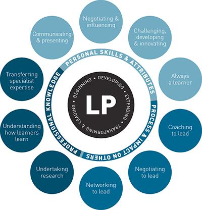 lp-framework-400