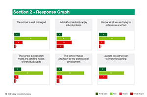 SSAT Perception survey response graph sample