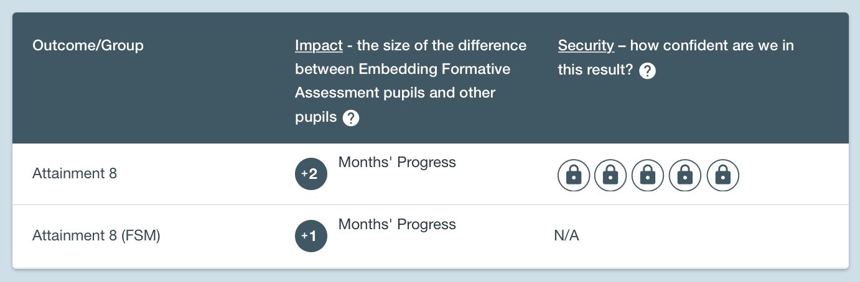 Embedding Formative Assessment makes +2 months progress