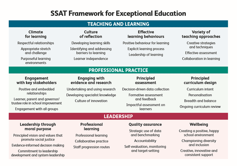 SSAT Framwork for Exceptional Education